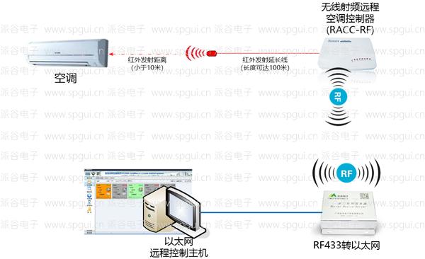 RF远程空调控制