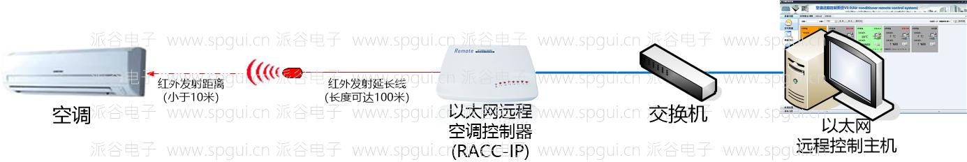 以太网远程空调控制器(RACC-IP)