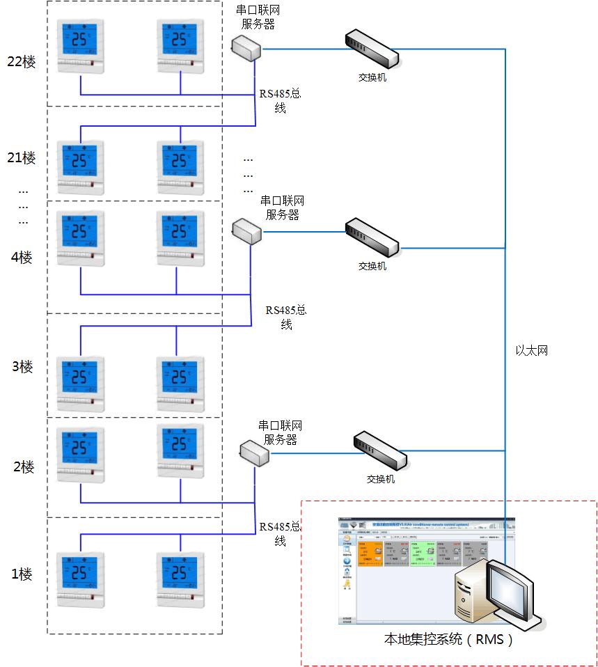 水系统中央空调智能节能远程控制(广州星辉中心)